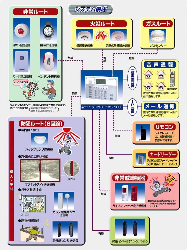 防犯システム構成例